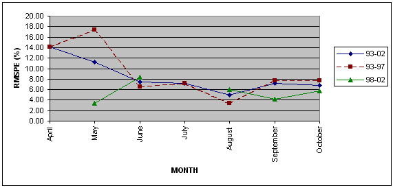 Linechart of monthly RMSPEs for Sunflower