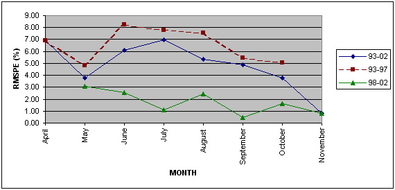 Linechart of monthly RMSPEs for Potato
