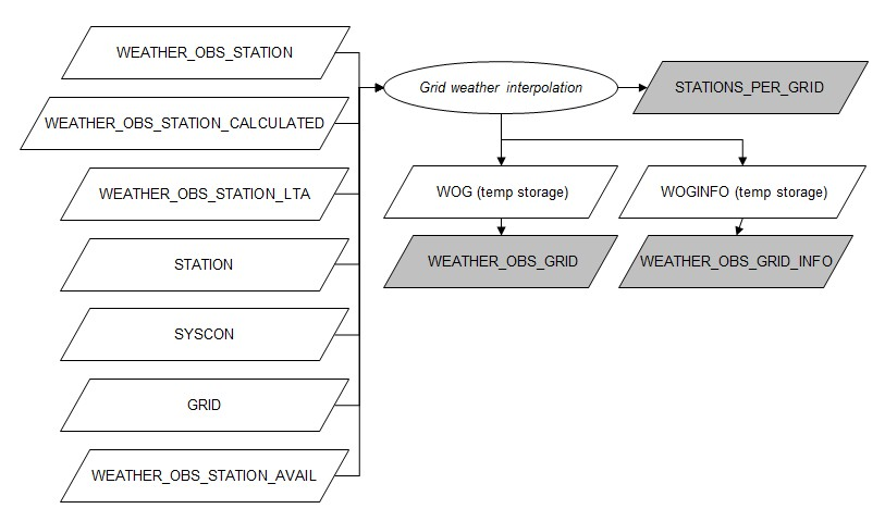 Flowchart grid weather interpolation.jpg