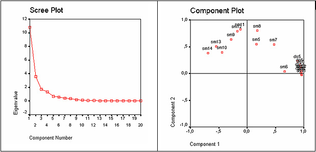 Scree plot and component plot