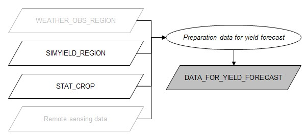 Flowchart preparation data for yield forecast.jpg