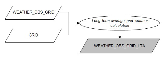 Flowchart lta grid weather calculation.jpg