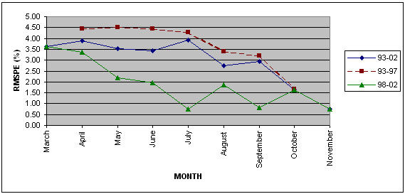 Linechart of monthly RMSPEs for Barley