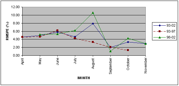 Linechart of monthly RMSPEs for Sugar beet