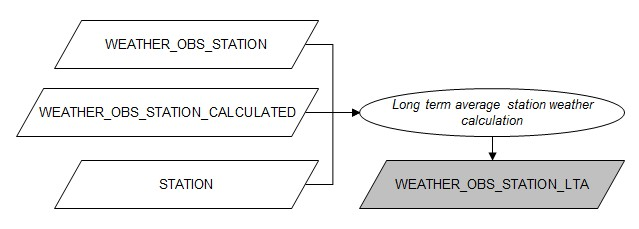 Flowchart lta station weather calculation.jpg
