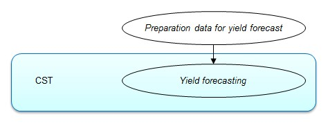 Flowchart overview yield forecasting.jpg