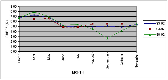 Linechart of monthly RMSPEs for Rape seed