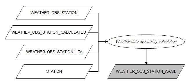 Flowchart weather data availability calculation.jpg