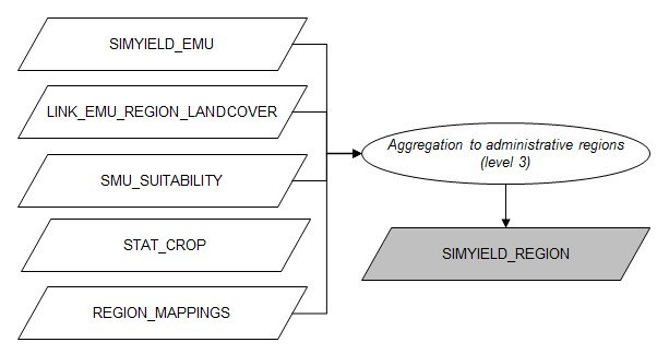 Flowchart aggregation to administrative regions level 3.jpg