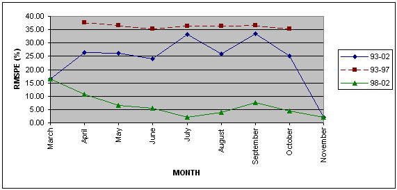 Linechart of monthly RMSPEs for Durum wheat