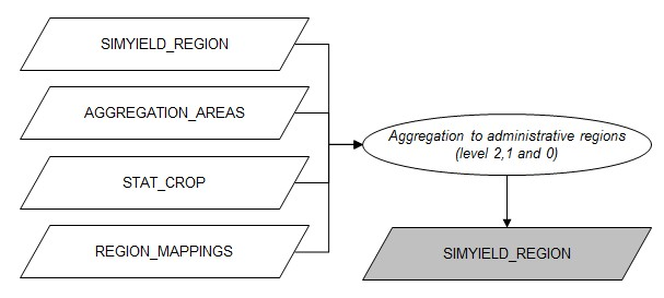 Flowchart aggregation to administrative regions level 210.jpg