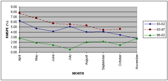 Linechart of monthly RMSPEs for Grain maize